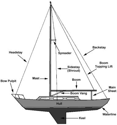 sailboat-rigging-diagram